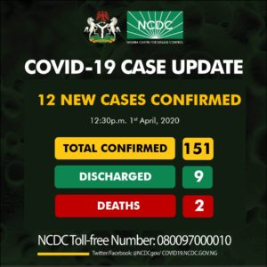 Nigeria records 12 new cases of Coronavirus in Edo, Osun and Ekiti